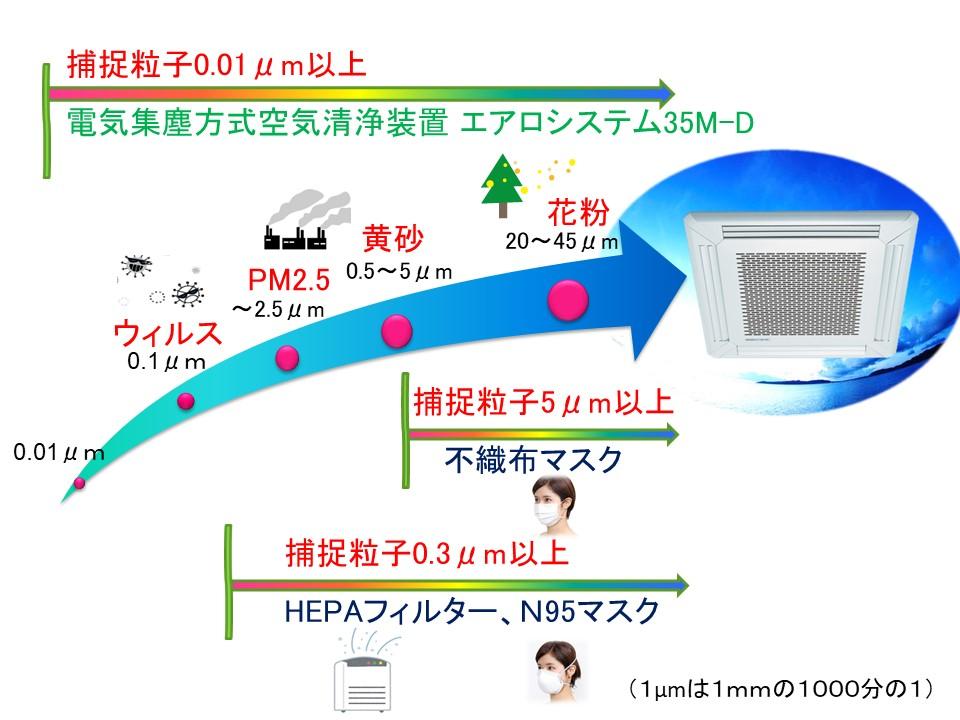 エアロシステム35M